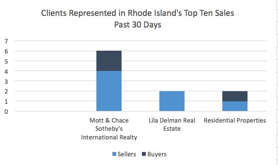 Mott & Chace Sotheby's International Realty represented four sellers and two buyers of the top ten sales in Rhode Island in the past 30 days. Data gathered via Statewide MLS 9/17/16 - 10/17/16.